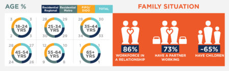 FIFO families make up a large proportion of the workforce